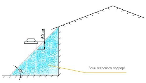 Рассчитать высоту дымохода в зоне ветрового подпора