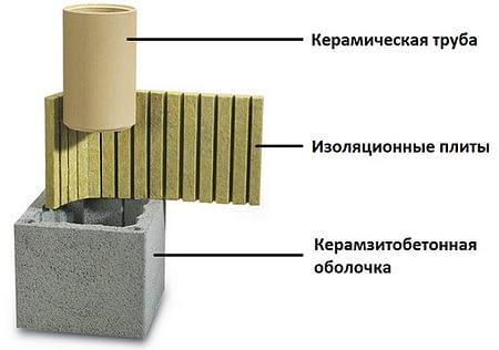 Трехслойный дымоход для камина Schiedel UNI