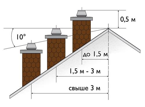 Рассчитать стоимость дымохода